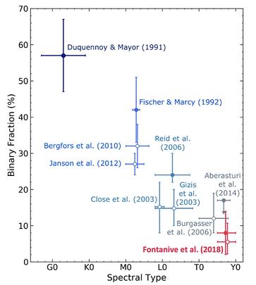 Fontanive et al. 2018
