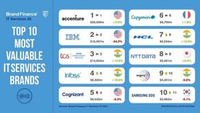 Ranking das empresas de TI mais valiosas do mundo