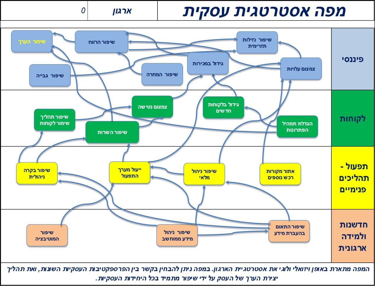מפה אסטרטגית