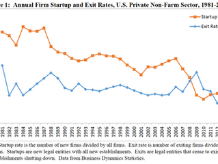 15 Charts that Disturb Us about American 'Capitalism'
