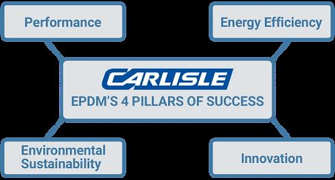 carlisle-epdm-pillars-of-success-1-1024x