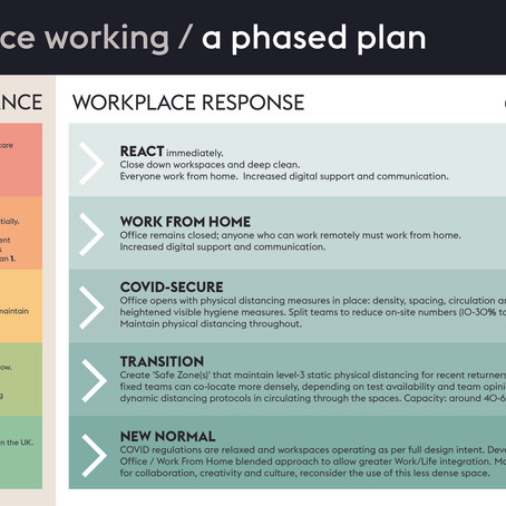 COVID-19 / RETURNING TO WORK SAFELY: A THREE-PHASE PLAN