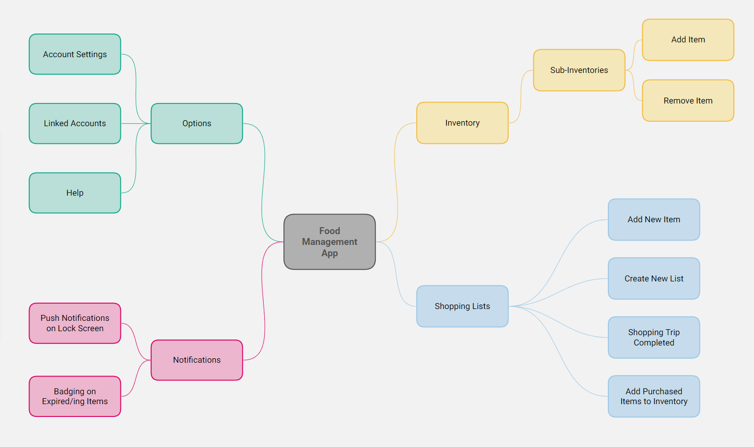 Lesson 3 - Sitemap.png