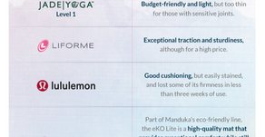 Trouble choosing a mat? 11 best eco Yoga mats  reviewed in detail