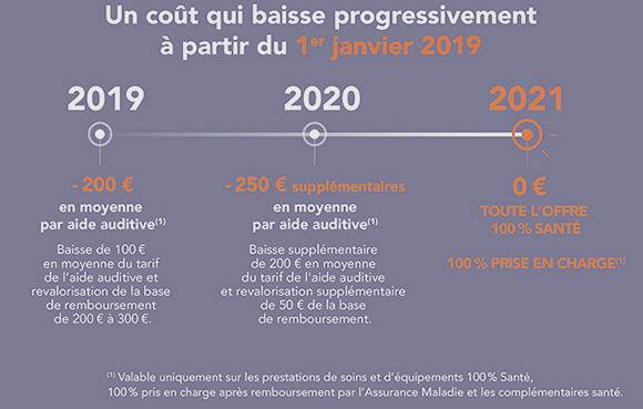 100% Santé Saint-Etienne AUDITION