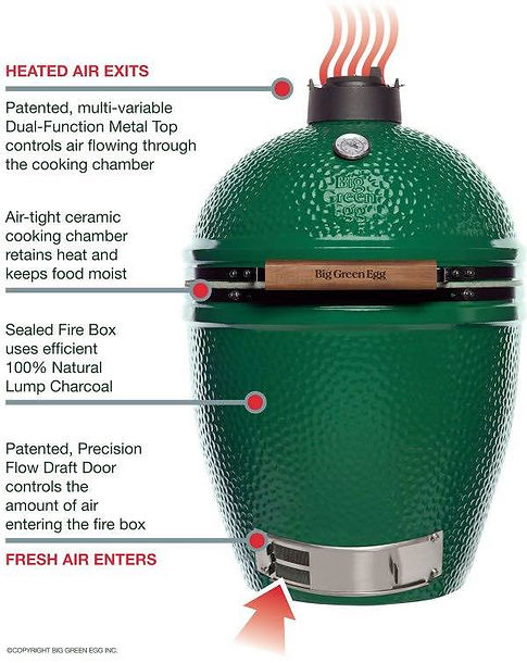 Big Green Egg How it Works 2.jpg
