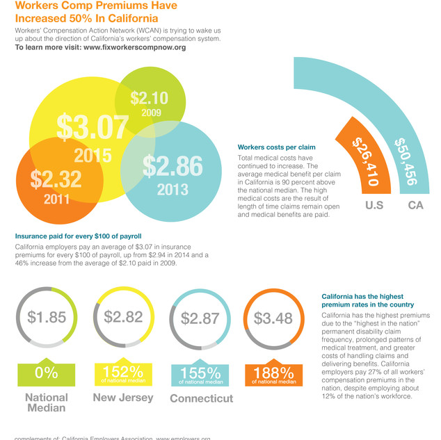 Workers Comp. Infographic
