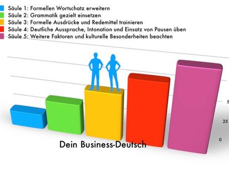 Wie gut ist dein Business-Deutsch?