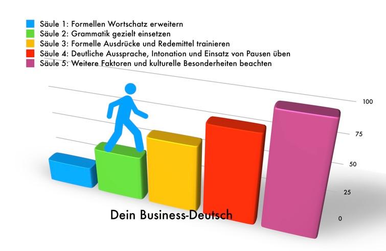 Business-Deutsch