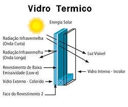 vidro termico