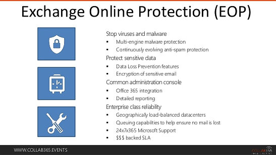 By default, EOP protects Microsoft Exchange Online cloud-hosted mailboxes.