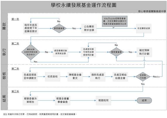 永續發展流程圖.png