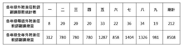 107年各年級副課程堂數統計.jpg