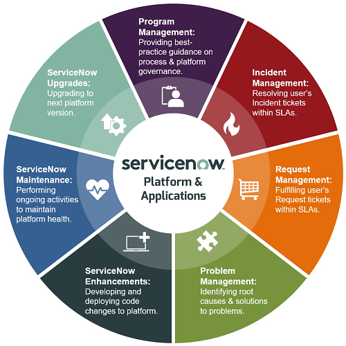 ServiceNow Platform and Applications