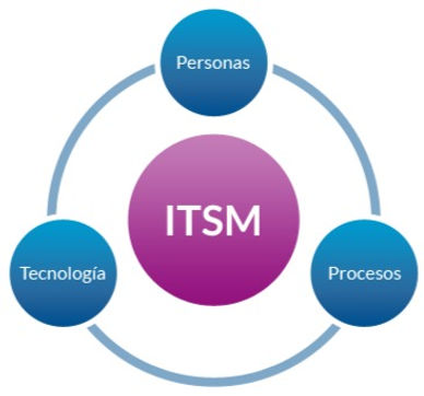 ITSM Service Desk, ITSM Help Desk Implementation, Service Desk Implementation, Freshservice, Freshworks, ServiceNow Consulting