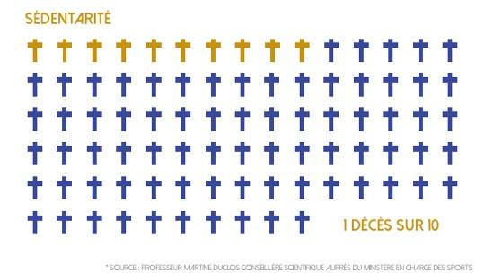 La sédentarité tue (1 décès sur 10 en Europe)
