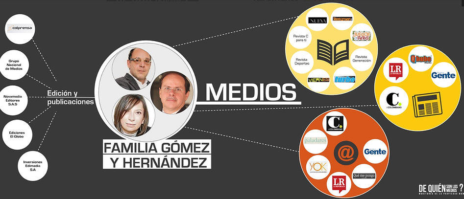 Familia Gómez y Hernández