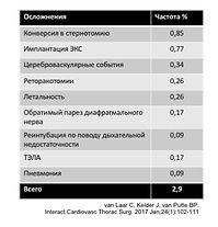 Осложнения и безопасность торакоскопической абляции