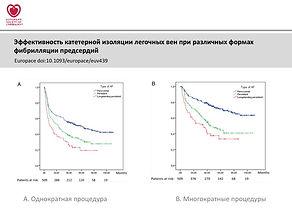 Эффективность катетерной РЧА