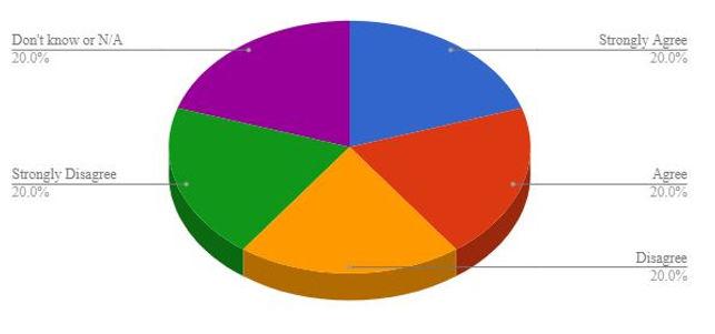 Key to Pie Charts.JPG