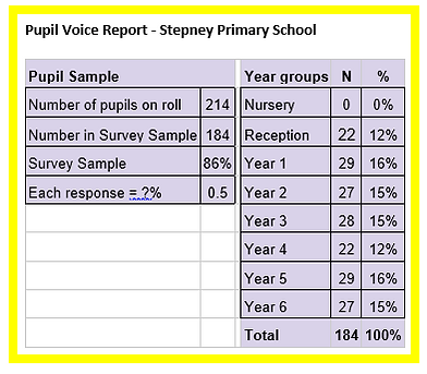 Stepney Response Table.PNG