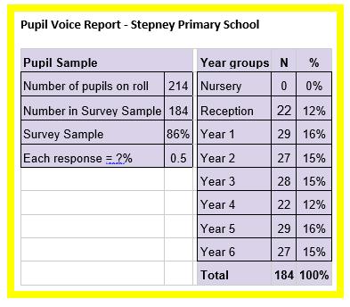 Stepney Response Table.PNG