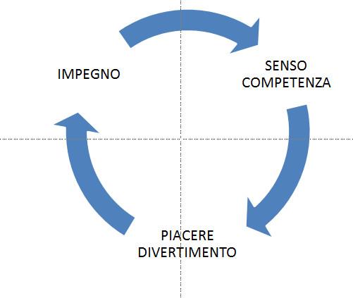 ciclo_impegno_competenza_piacere.jpg