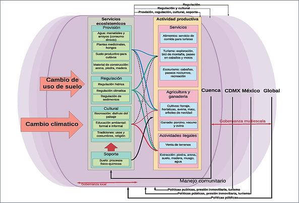SES modelling_CDMX_1.jpg