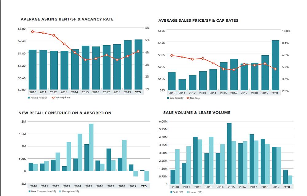 Retail Market Trends