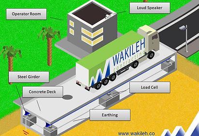 Truck scales in jordan   weighbridge
