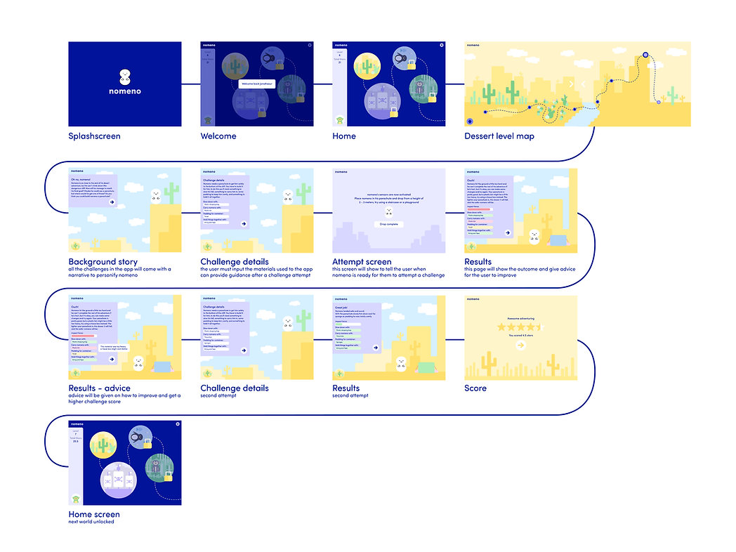 nom-layouts-02.jpg