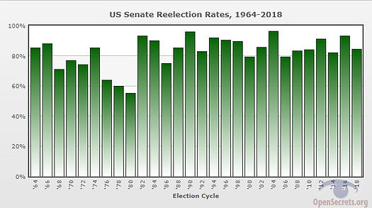 Reelection Rates Over the Years   OpenSe