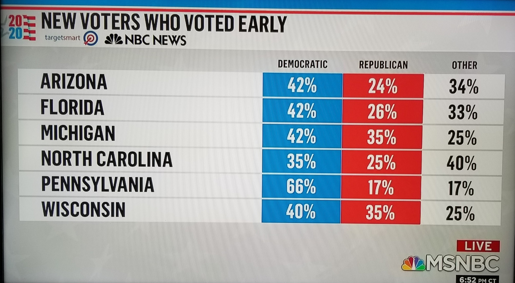 Early voting favors Dems