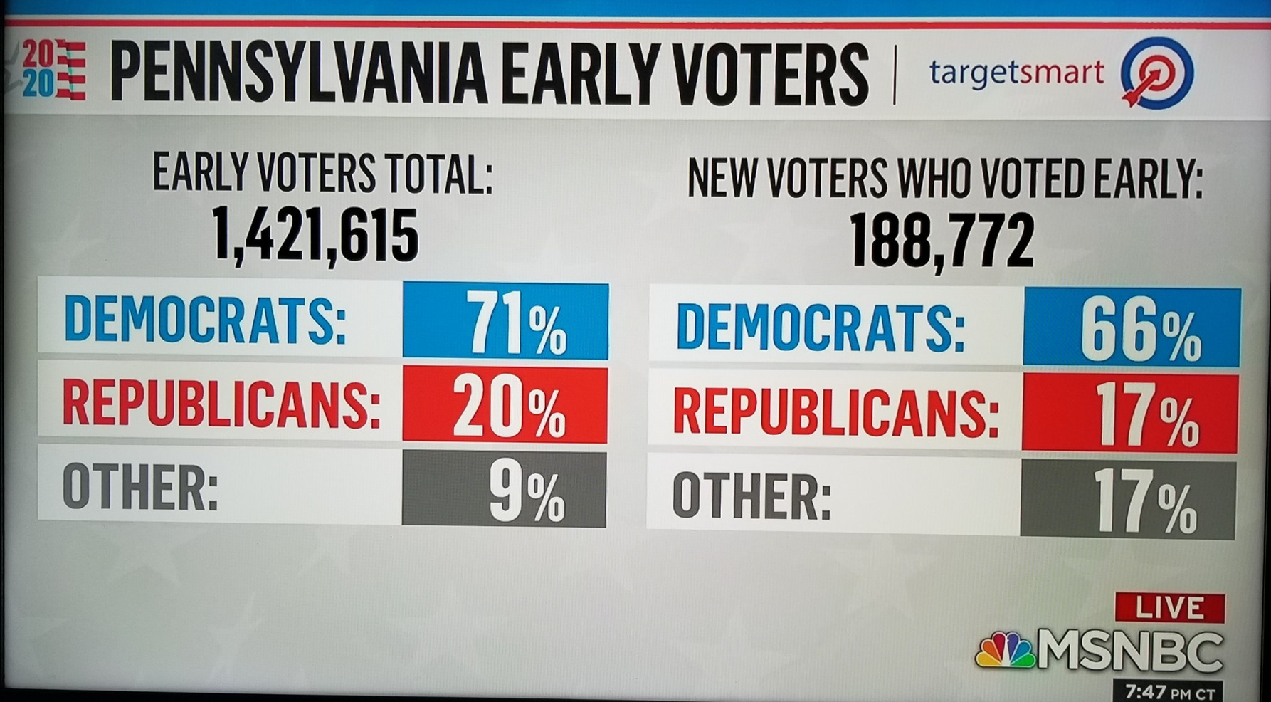 Pennsylvania Voting early dramatically for Democrats