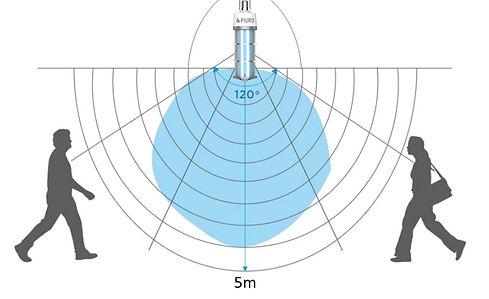 PIR CLEAN-UVC 360°_Erklärung.jpg