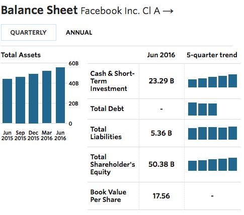 FB balance sheet 2016