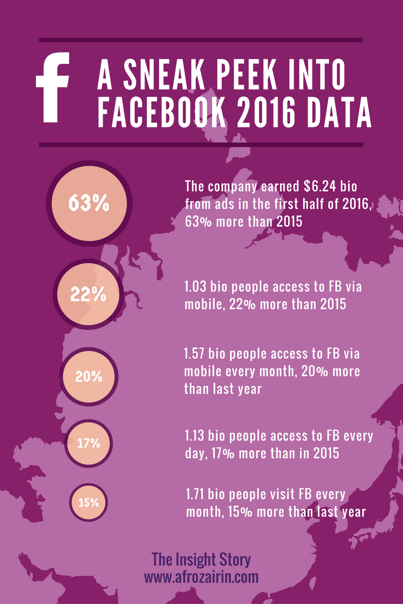 The infographic showing the FB 2016 balance sheet data