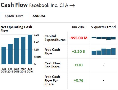FB cash flow 2016