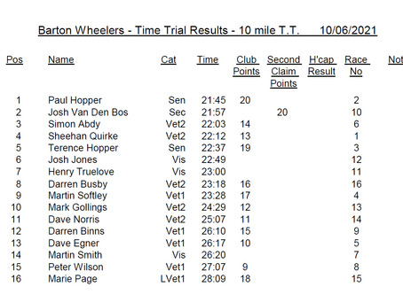Results 10 mile TT 10.06.21