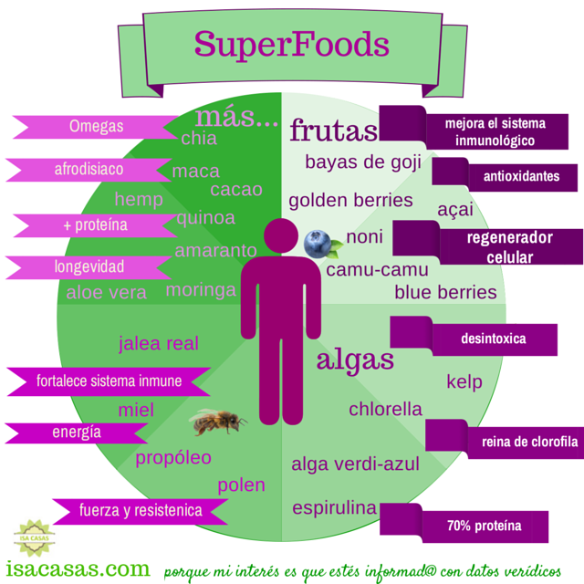 superfoods .png
