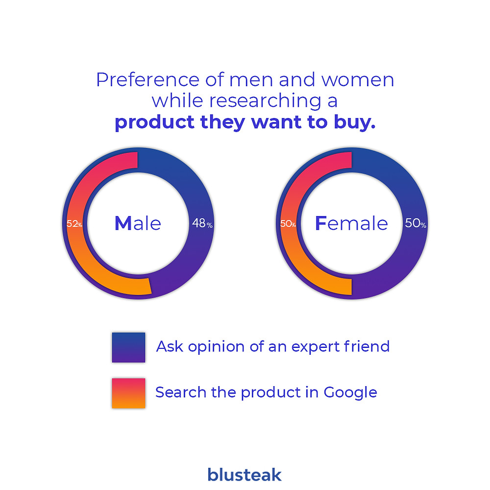 Survey on ecommerce product research 2020 piechart inforgraph by blusteak.