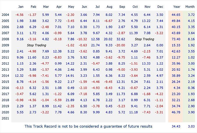 Track DARSAL 2004 - 2021 3.jpg