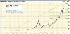 NASDAQ - Monthly WHT.jpg