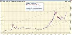 GOLD Long term - WHT TP.jpg