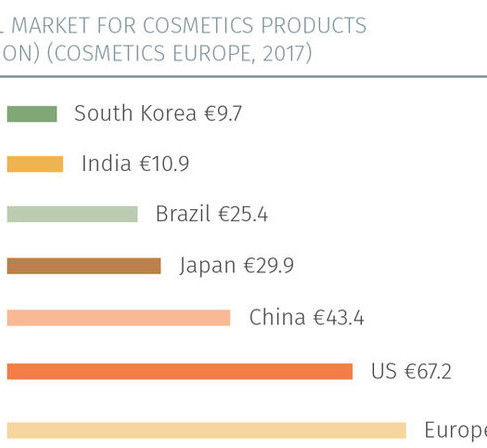 Europe is still the biggest global cosmetics market