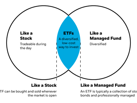 ETFs: What are they? A short explanation.