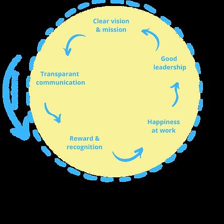 Framework - Bedrijfscultuur (1).png