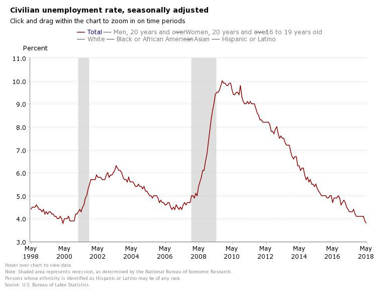 US Unemployment Rate (Source: BLS)
