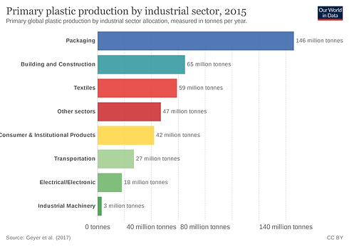 plastic-production-by-sector.png