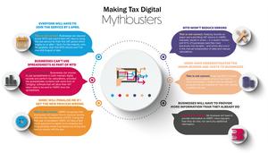 MTD Myths